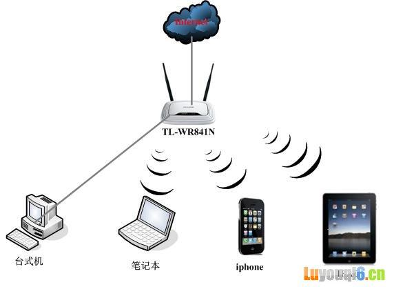 无线路由器与ipad连接