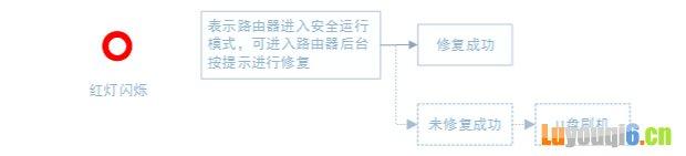小米路由器U盘刷机图文教程
