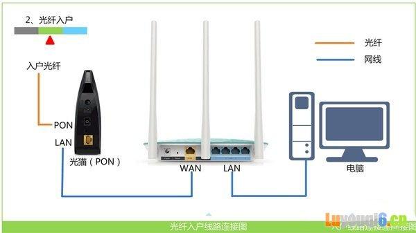 光钎接入上网时,路由器正确连接方式