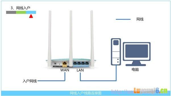 网线入户上网时路由器的安装方法
