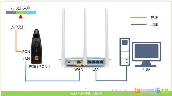 光钎上网时路由器的安装方法