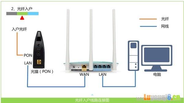 光纤接入时,正确连接路由器方法