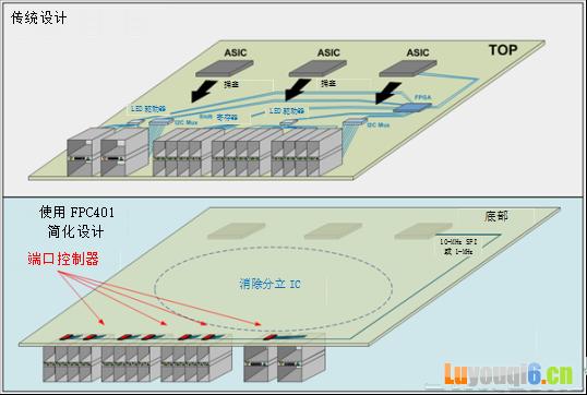 高速网络设备中电线太多怎么办?